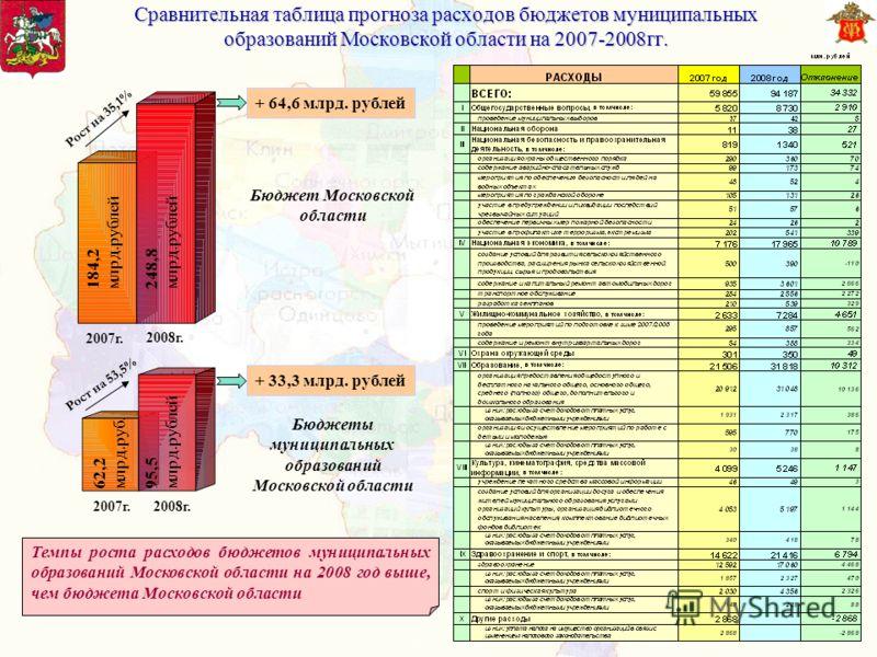 Сравнительная таблица прогноза расходов бюджетов муниципальных образований Московской области на 2007-2008гг. Темпы роста расходов бюджетов муниципальных образований Московской области на 2008 год выше, чем бюджета Московской области Бюджет Московско