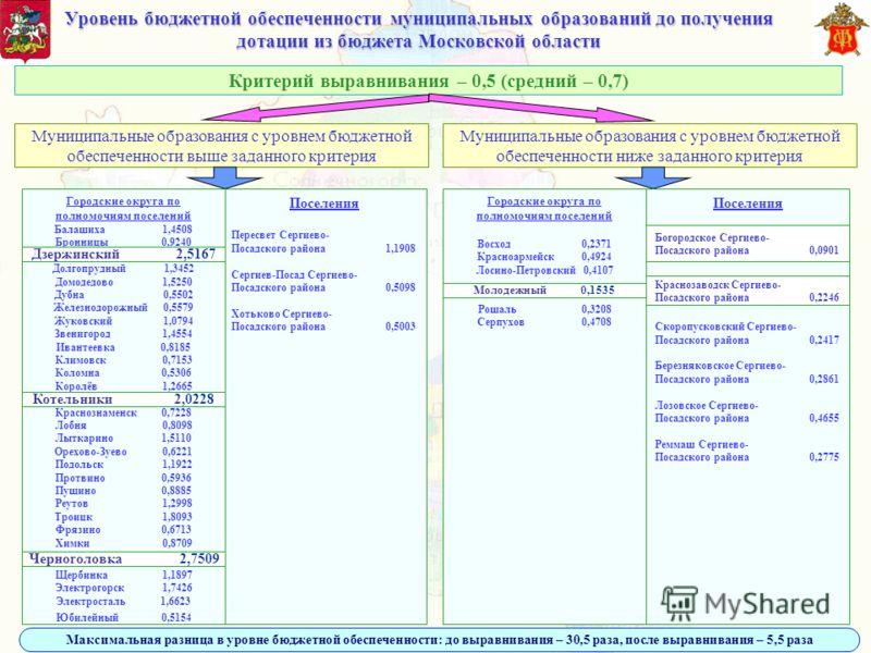 Уровень бюджетной обеспеченности муниципальных образований до получения дотации из бюджета Московской области Муниципальные образования с уровнем бюджетной обеспеченности выше заданного критерия Критерий выравнивания – 0,5 (средний – 0,7) Муниципальн