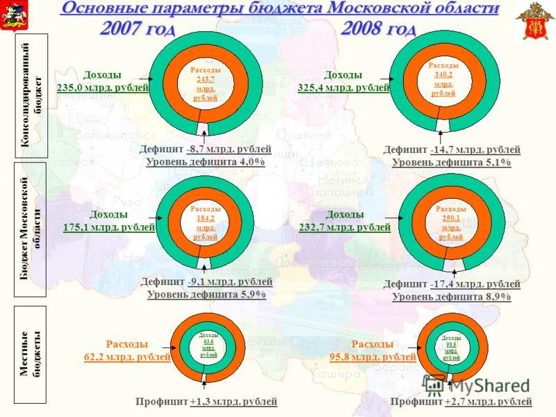Основные параметры бюджета Московской области Дефицит -17,4 млрд. рублей Уровень дефицита 8,9% Дефицит -9,1 млрд. рублей Уровень дефицита 5,9% Расходы 184,2 млрд. рублей Расходы 250,1 млрд. рублей Доходы 232,7 млрд. рублей Доходы 175,1 млрд. рублей Д