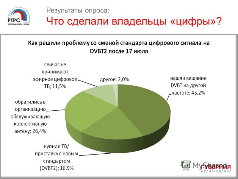 Результаты опроса: Что сделали владельцы «цифры»?