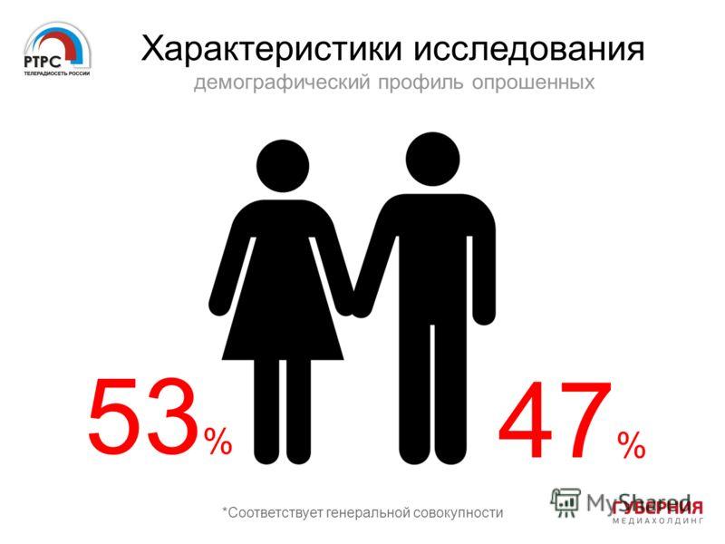 Характеристики исследования демографический профиль опрошенных *Соответствует генеральной совокупности 53 % 47 %