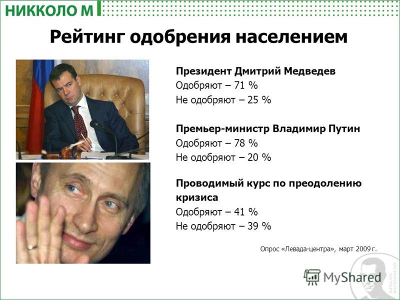 Президент Дмитрий Медведев Одобряют – 71 % Не одобряют – 25 % Премьер-министр Владимир Путин Одобряют – 78 % Не одобряют – 20 % Проводимый курс по преодолению кризиса Одобряют – 41 % Не одобряют – 39 % Опрос «Левада-центра», март 2009 г. Рейтинг одоб