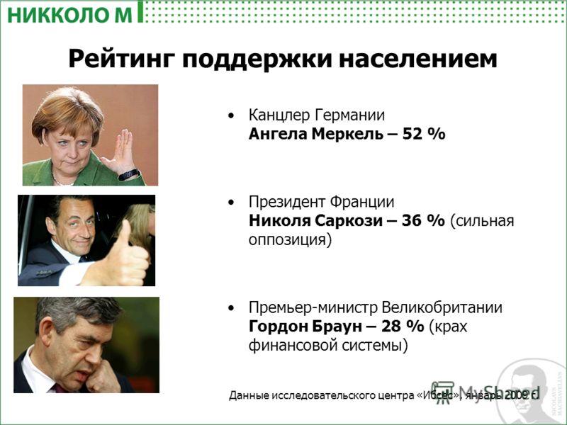 Рейтинг поддержки населением Канцлер Германии Ангела Меркель – 52 % Президент Франции Николя Саркози – 36 % (сильная оппозиция) Премьер-министр Великобритании Гордон Браун – 28 % (крах финансовой системы) Данные исследовательского центра «Ибсес», янв