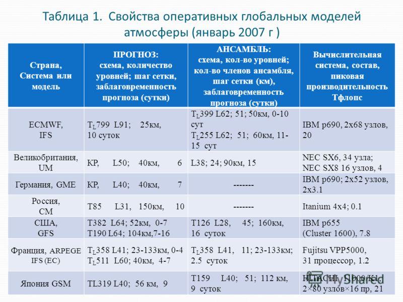 Таблица 1. Свойства оперативных глобальных моделей атмосферы (январь 2007 г ) Страна, Система или модель ПРОГНОЗ: схема, количество уровней; шаг сетки, заблаговременность прогноза (сутки) АНСАМБЛЬ: схема, кол-во уровней; кол-во членов ансамбля, шаг с