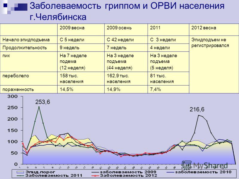 Заболеваемость гриппом и ОРВИ населения г.Челябинска 253,6 216,6 2009 весна2009 осень20112012 весна Начало эпидподъемаС 5 неделиС 42 неделиС 3 неделиЭпидподъем не регистрировался Продолжительность9 недель7 недель4 недели пикНа 7 неделе подема (12 нед