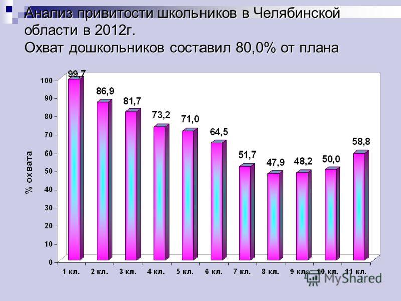 Анализ привитости школьников в Челябинской области в 2012г. Охват дошкольников составил 80,0% от плана