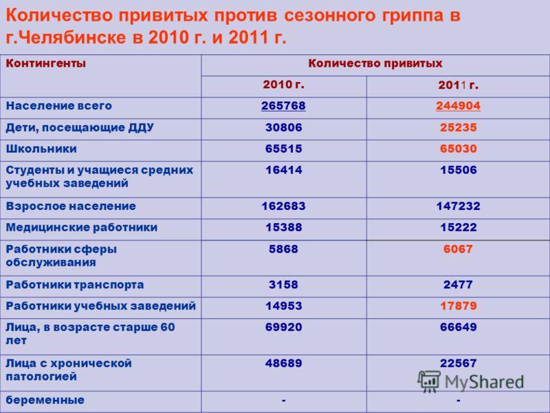 Количество привитых против сезонного гриппа в г.Челябинске в 2010 г. и 2011 г. КонтингентыКоличество привитых 2010 г.201 1 г. Население всего265768244904 Дети, посещающие ДДУ3080625235 Школьники6551565030 Студенты и учащиеся средних учебных заведений