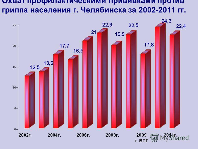 Охват профилактическими прививками против гриппа населения г. Челябинска за 2002-2011 гг.