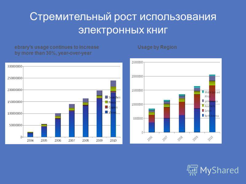 Стремительный рост использования электронных книг ebrarys usage continues to increase by more than 30%, year-over-year Usage by Region