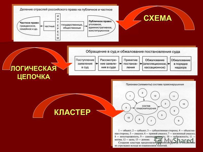 СХЕМАСХЕМА ЛОГИЧЕСКАЯ ЦЕПОЧКА КЛАСТЕРКЛАСТЕР
