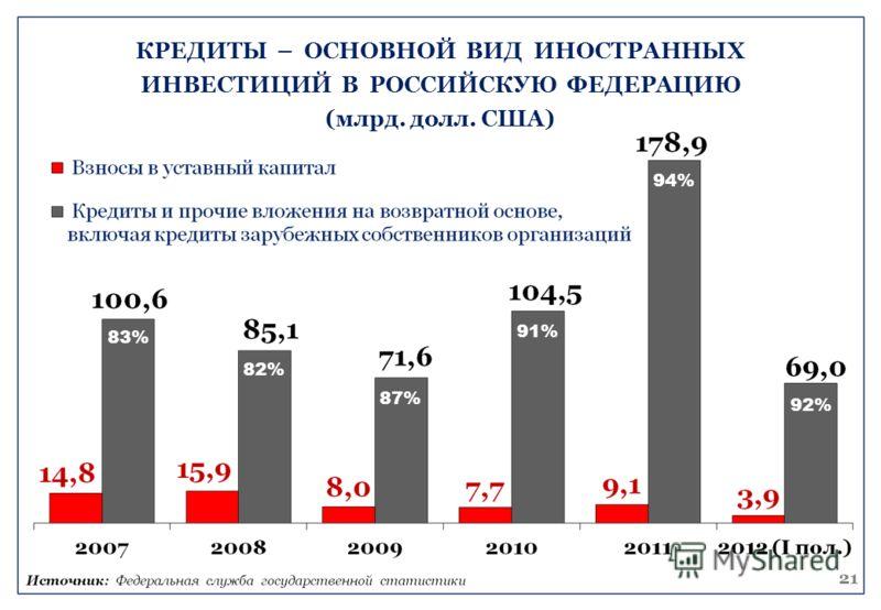83% 82% 87% 91% 94% 92% КРЕДИТЫ – ОСНОВНОЙ ВИД ИНОСТРАННЫХ ИНВЕСТИЦИЙ В РОССИЙСКУЮ ФЕДЕРАЦИЮ (млрд. долл. США) 21