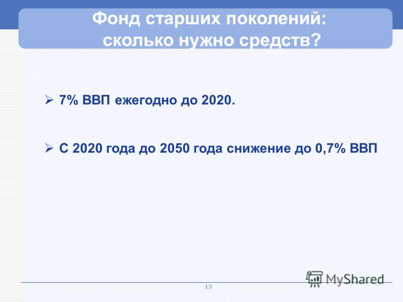 13 Рекордный уровень нагрузки Фонд старших поколений: сколько нужно средств? 7% ВВП ежегодно до 2020. С 2020 года до 2050 года снижение до 0,7% ВВП