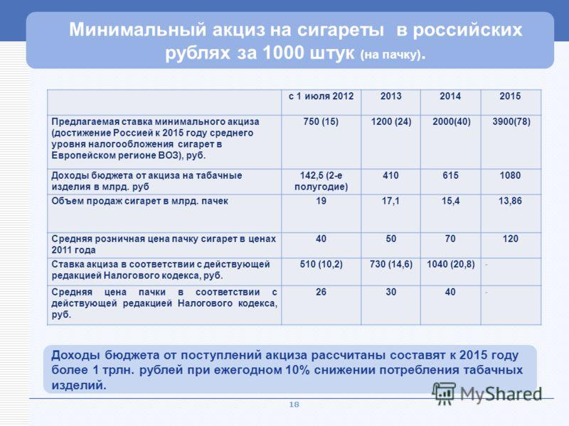 18 Рекордный уровень нагрузки Минимальный акциз на сигареты в российских рублях за 1000 штук (на пачку). Доходы бюджета от поступлений акциза рассчитаны составят к 2015 году более 1 трлн. рублей при ежегодном 10% снижении потребления табачных изделий