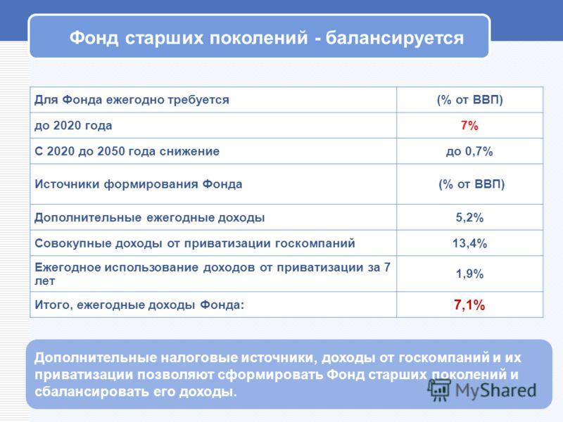 Фонд старших поколений - балансируется Для Фонда ежегодно требуется(% от ВВП) до 2020 года7% С 2020 до 2050 года снижениедо 0,7% Источники формирования Фонда (% от ВВП) Дополнительные ежегодные доходы5,2% Совокупные доходы от приватизации госкомпаний