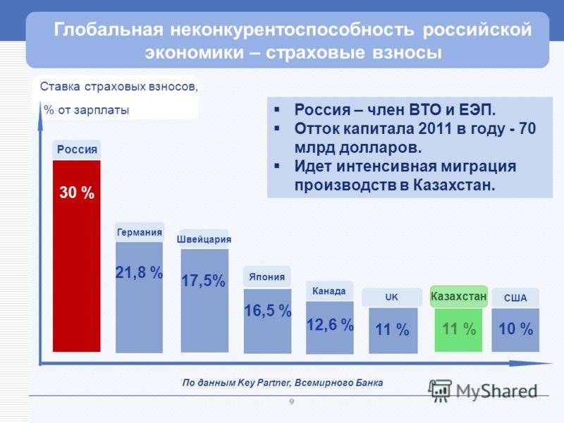9 США Рекордный уровень нагрузки Канада Россия Германия Швейцария 21,8 % 30 % 11 % 17,5% 12,6 % 10 % Глобальная неконкурентоспособность российской экономики – страховые взносы По данным Key Partner, Всемирного Банка Япония 16,5 % UK Ставка страховых