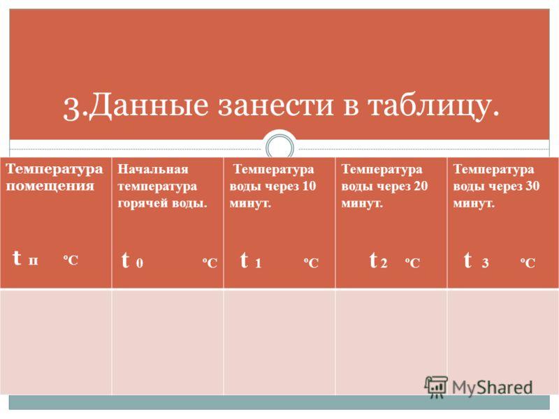 3.Данные занести в таблицу. Температура помещения t п ºС Начальная температура горячей воды. t 0 ºС Температура воды через 10 минут. t 1 ºС Температура воды через 20 минут. t 2 ºС Температура воды через 30 минут. t 3 ºС