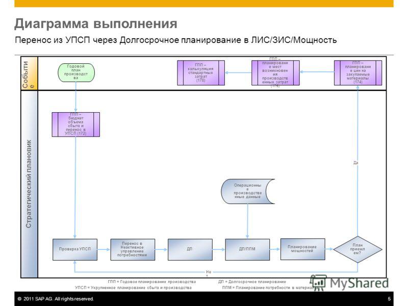 ©2011 SAP AG. All rights reserved.5 Диаграмма выполнения Перенос из УПСП через Долгосрочное планирование в ЛИС/ЗИС/Мощность Стратегический плановик Событие ГПП – бюджет объема сбыта и перенос в УПСП (172) Планирование мощностей Годовой план производс