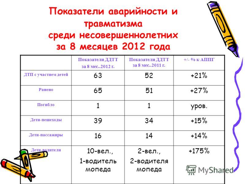 Показатели аварийности и травматизма среди несовершеннолетних за 8 месяцев 2012 года Показатели ДДТТ за 8 мес..2012 г. Показатели ДДТТ за 8 мес..2011 г. +/- % к АППГ ДТП с участием детей 6352+21% Ранено 6551+27% Погибло 11уров. Дети-пешеходы 3934+15%