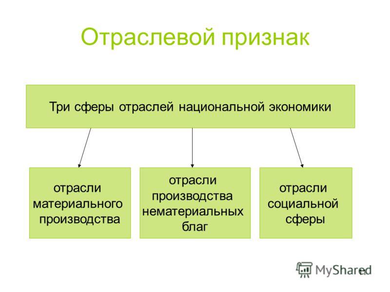 11 Отраслевой признак Три сферы отраслей национальной экономики отрасли материального производства отрасли производства нематериальных благ отрасли социальной сферы