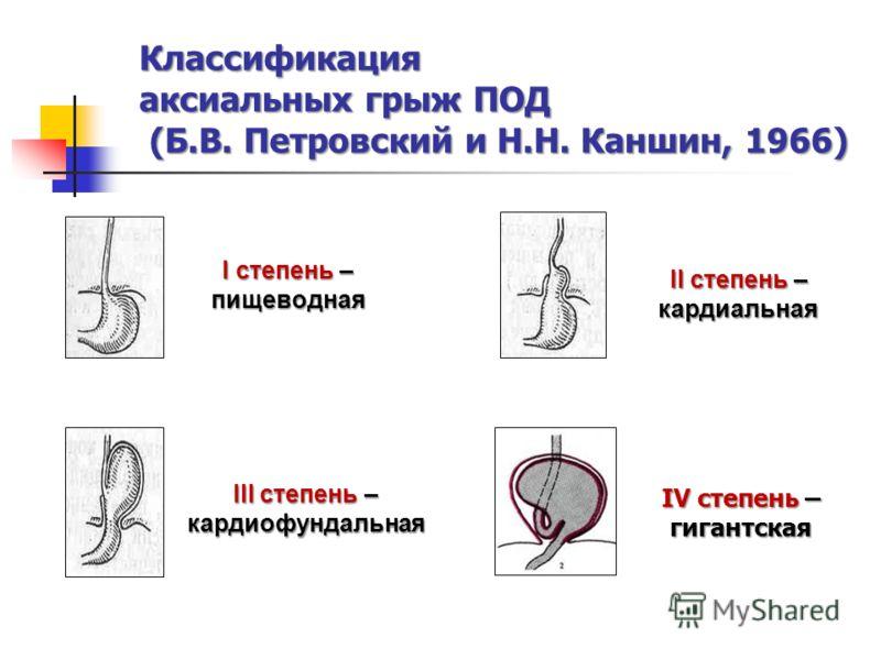 Классификация аксиальных грыж ПОД (Б.В. Петровский и Н.Н. Каншин, 1966) II степень – кардиальная I степень – пищеводная III степень – кардиофундальная IV степень – гигантская