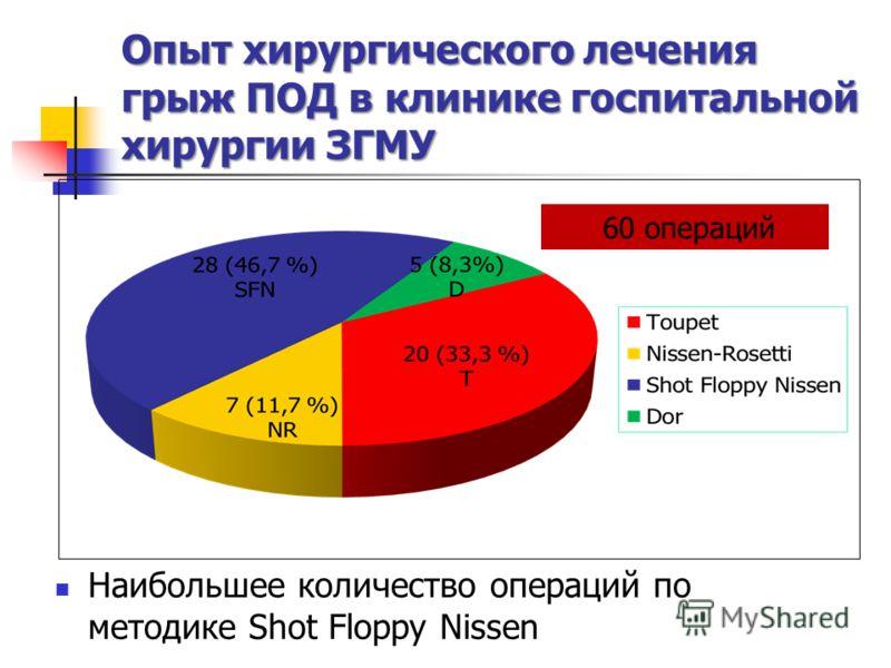 Опыт хирургического лечения грыж ПОД в клинике госпитальной хирургии ЗГМУ Наибольшее количество операций по методике Shot Floppy Nissen 60 операций