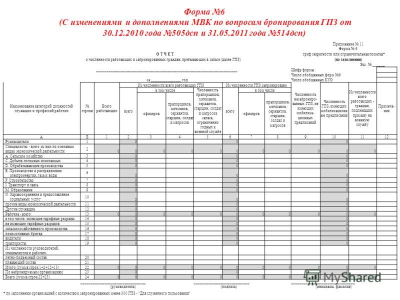 Форма 6 (С изменениями и дополнениями МВК по вопросам бронирования ГПЗ от 30.12.2010 года 505дсп и 31.05.2011 года 514дсп) Приложение 11 Форма 6 О Т Ч Е Тгриф секретности или ограничительная пометка* о численности работающих и забронированных граждан