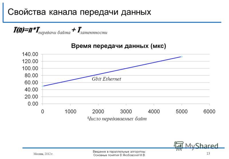 Свойства канала передачи данных Москва, 2012 г. Gbit Ethernet Число передаваемых байт Введение в параллельные алгоритмы: Основные понятия © Якобовский М.В. T(n)=n*T передачи байта + T латентности 13