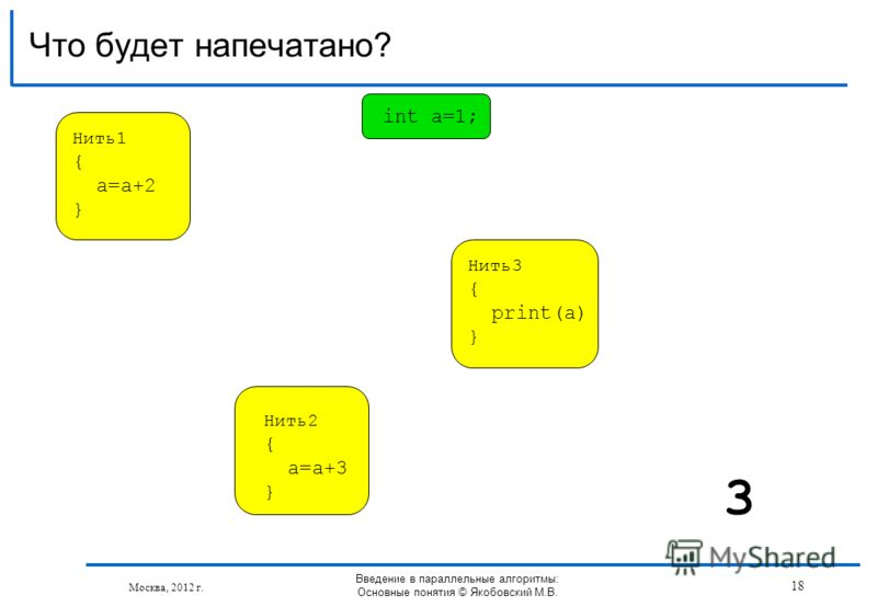 Что будет напечатано? Москва, 2012 г. Введение в параллельные алгоритмы: Основные понятия © Якобовский М.В. 3 Нить1 { a=a+2 } Нить2 { a=a+3 } Нить3 { print(a) } int a=1; 18