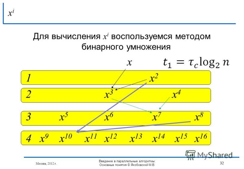 Для вычисления x i воспользуемся методом бинарного умножения x 1x 2 2x 3 x 4 3x 5 x 6 x 7 x 8 4 x 9 x 10 x 11 x 12 x 13 x 14 x 15 x 16 xixi 32 Москва, 2012 г. Введение в параллельные алгоритмы: Основные понятия © Якобовский М.В. 32