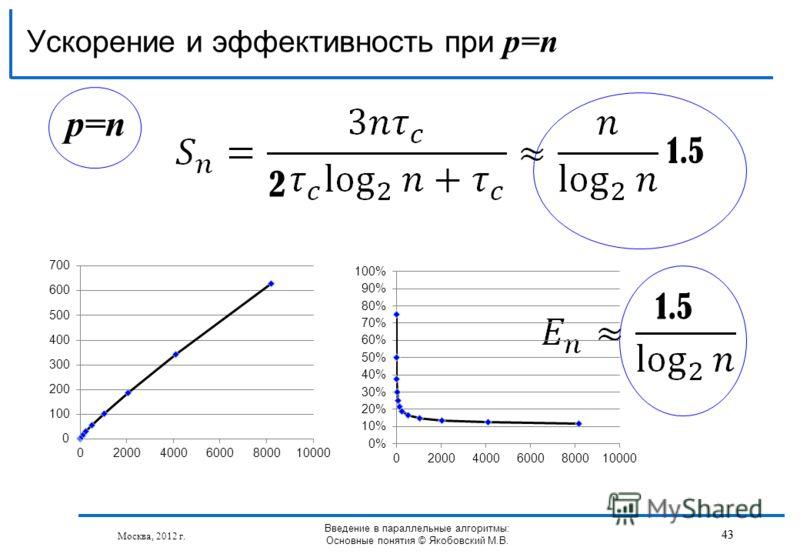 p=n Ускорение и эффективность при p=n 2 1.5 43 Москва, 2012 г. Введение в параллельные алгоритмы: Основные понятия © Якобовский М.В. 43