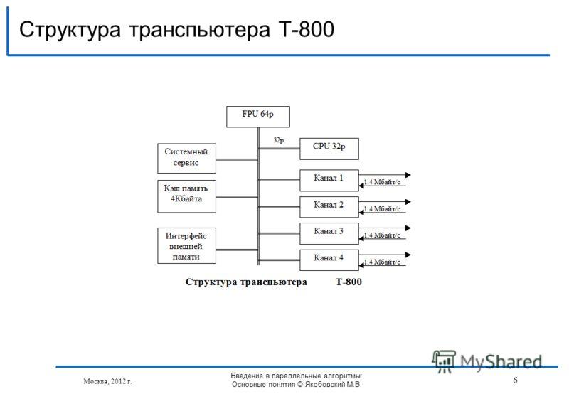 Структура транспьютера T-800 Москва, 2012 г. Введение в параллельные алгоритмы: Основные понятия © Якобовский М.В. 6