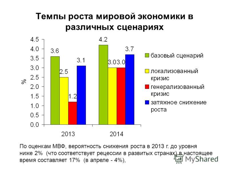 Темпы роста мировой экономики в различных сценариях По оценкам МВФ, вероятность снижения роста в 2013 г. до уровня ниже 2% (что соответствует рецессии в развитых странах) в настоящее время составляет 17% (в апреле - 4%),