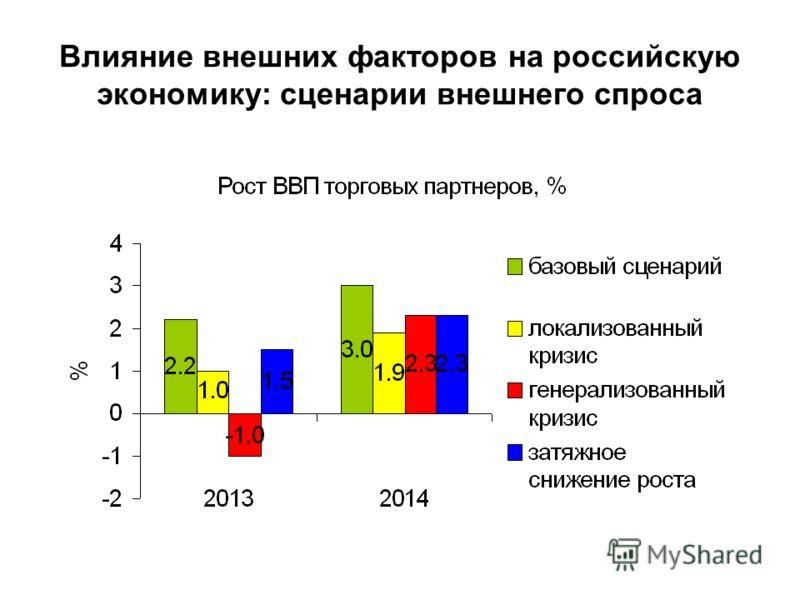 Влияние внешних факторов на российскую экономику: сценарии внешнего спроса