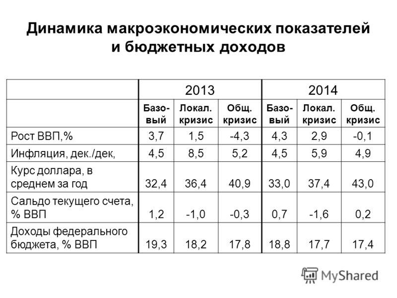 Динамика макроэкономических показателей и бюджетных доходов 20132014 Базо- вый Локал. кризис Общ. кризис Базо- вый Локал. кризис Общ. кризис Рост ВВП,%3,71,5-4,34,32,9-0,1 Инфляция, дек./дек,4,58,55,24,55,94,9 Курс доллара, в среднем за год32,436,440