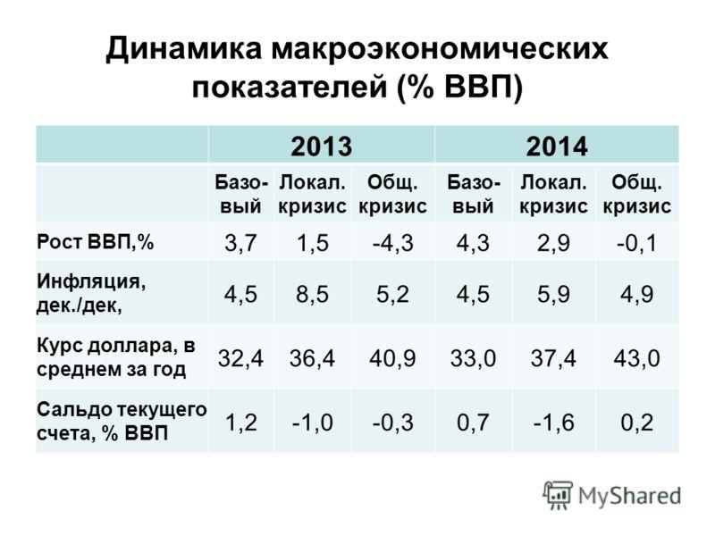 Динамика макроэкономических показателей (% ВВП) 20132014 Базо- вый Локал. кризис Общ. кризис Базо- вый Локал. кризис Общ. кризис Рост ВВП,% 3,71,5-4,34,32,9-0,1 Инфляция, дек./дек, 4,58,55,24,55,94,9 Курс доллара, в среднем за год 32,436,440,933,037,