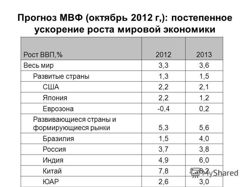Прогноз МВФ (октябрь 2012 г,): постепенное ускорение роста мировой экономики Рост ВВП,%20122013 Весь мир3,33,6 Развитые страны1,31,5 США2,22,1 Япония2,21,2 Еврозона-0,40,2 Развивающиеся страны и формирующиеся рынки5,35,6 Бразилия1,54,0 Россия3,73,8 И