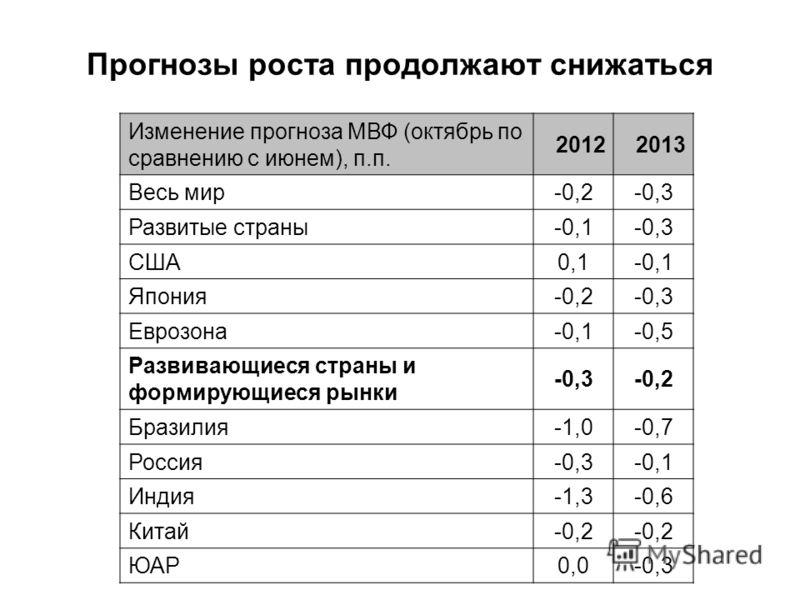 Прогнозы роста продолжают снижаться Изменение прогноза МВФ (октябрь по сравнению с июнем), п.п. 20122013 Весь мир-0,2-0,3 Развитые страны-0,1-0,3 США0,1-0,1 Япония-0,2-0,3 Еврозона-0,1-0,5 Развивающиеся страны и формирующиеся рынки -0,3-0,2 Бразилия-