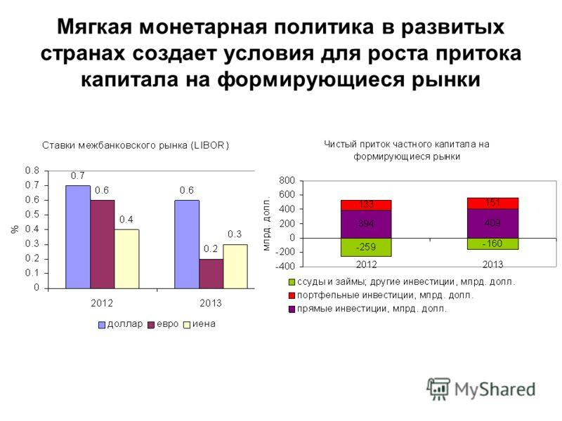 Мягкая монетарная политика в развитых странах создает условия для роста притока капитала на формирующиеся рынки