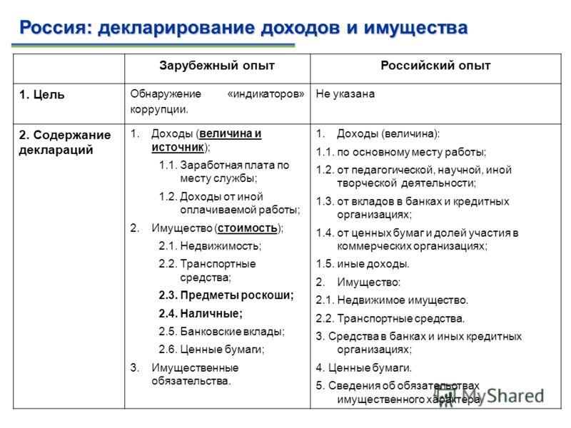 Зарубежный опытРоссийский опыт 1. Цель Обнаружение «индикаторов» коррупции. Не указана 2. Содержание деклараций 1.Доходы (величина и источник); 1.1. Заработная плата по месту службы; 1.2. Доходы от иной оплачиваемой работы; 2.Имущество (стоимость); 2
