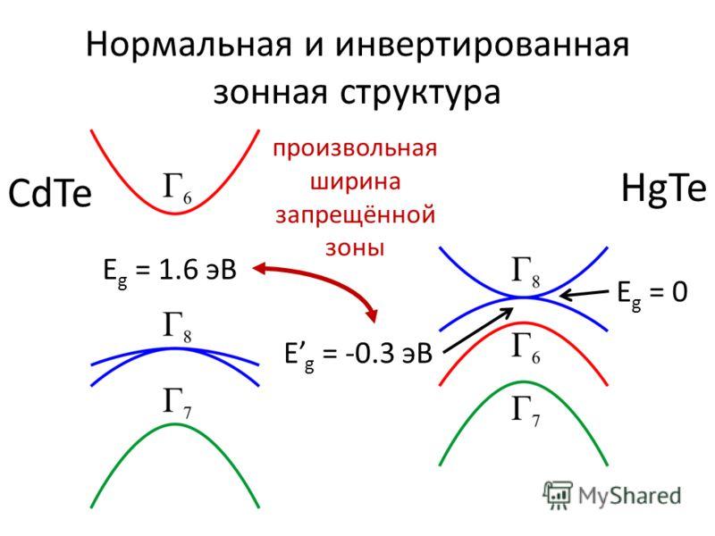 Нормальная и инвертированная зонная структура CdTe HgTe E g = 1.6 эВ E g = 0 E g = -0.3 эВ произвольная ширина запрещённой зоны