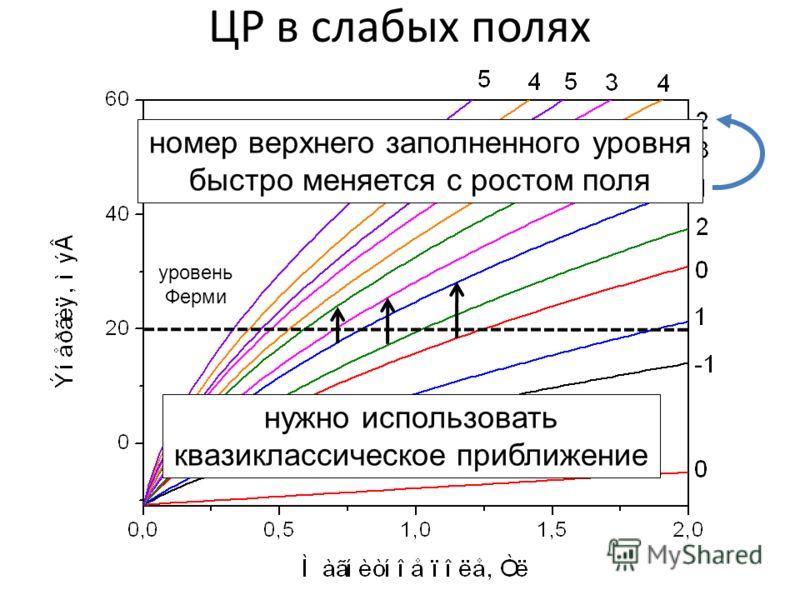 ЦР в слабых полях уровень Ферми номер верхнего заполненного уровня быстро меняется с ростом поля нужно использовать квазиклассическое приближение
