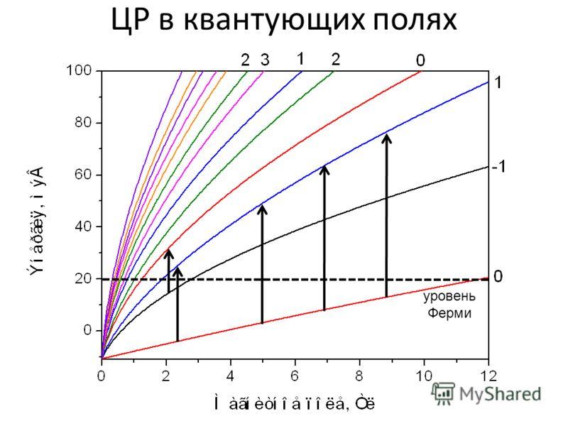 ЦР в квантующих полях уровень Ферми