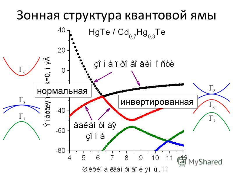 Зонная структура квантовой ямы инвертированная нормальная