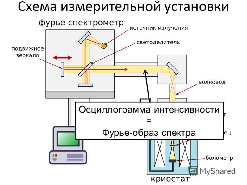 Схема измерительной установки Осциллограмма интенсивности = Фурье-образ спектра