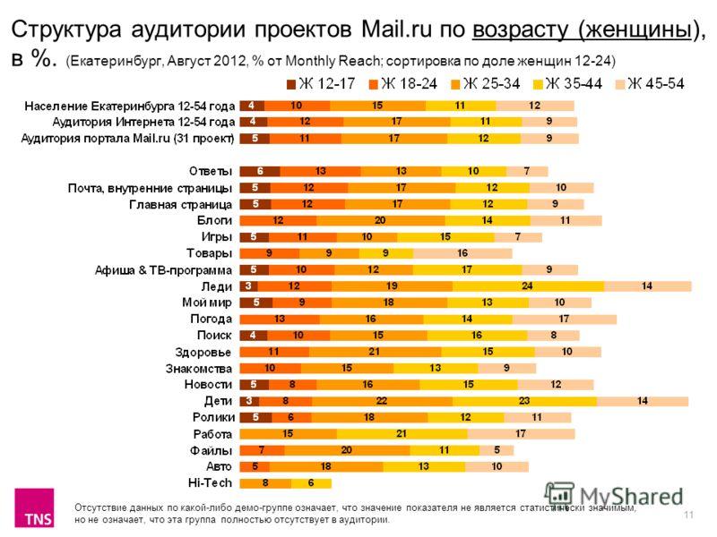 11 Структура аудитории проектов Mail.ru по возрасту (женщины), в %. (Екатеринбург, Август 2012, % от Monthly Reach; сортировка по доле женщин 12-24) Отсутствие данных по какой-либо демо-группе означает, что значение показателя не является статистичес