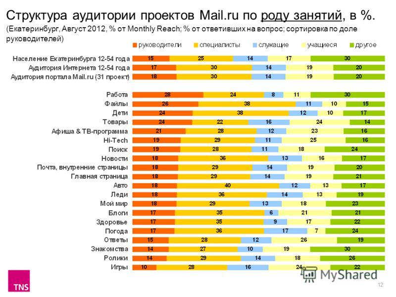 12 Структура аудитории проектов Mail.ru по роду занятий, в %. (Екатеринбург, Август 2012, % от Monthly Reach; % от ответивших на вопрос; сортировка по доле руководителей)