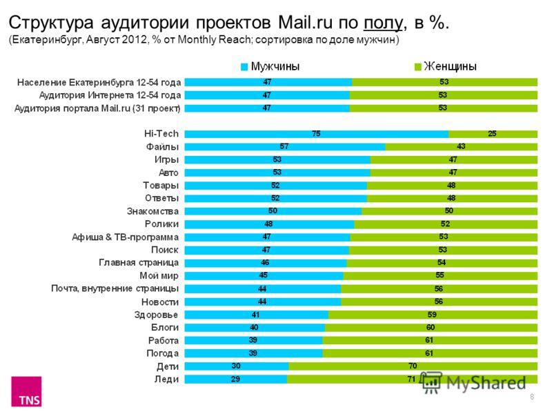 8 Структура аудитории проектов Mail.ru по полу, в %. (Екатеринбург, Август 2012, % от Monthly Reach; сортировка по доле мужчин)