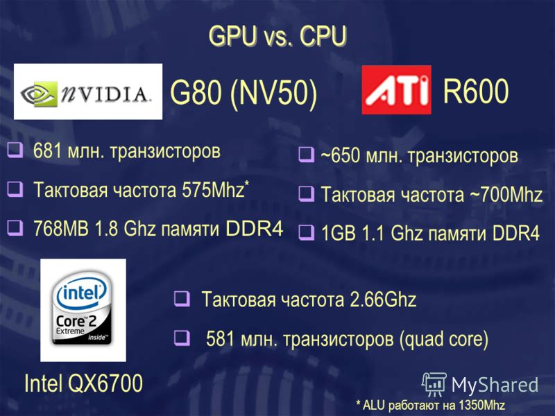 GPU vs. CPU 681 млн. транзисторов Тактовая частота 575Mhz * 768MB 1.8 Ghz памяти DDR4 ~650 млн. транзисторов Тактовая частота ~700Mhz 1GB 1.1 Ghz памяти DDR4 Тактовая частота 2.66Ghz 581 млн. транзисторов (quad core) G80 (NV50) R600 Intel QX6700 * AL