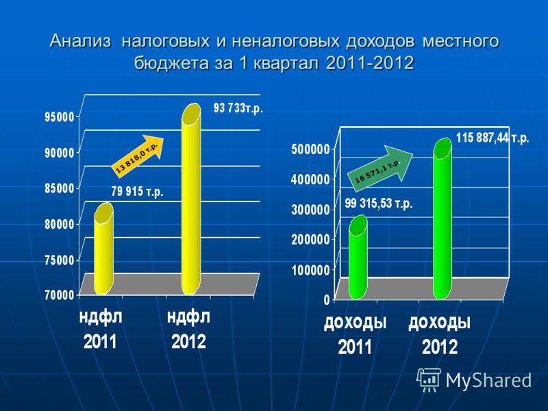 Анализ налоговых и неналоговых доходов местного бюджета за 1 квартал 2011-2012 16 571,1 т.р. 13 818,0 т.р.