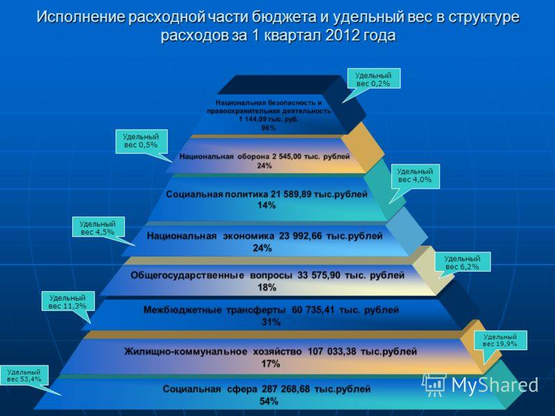 Исполнение расходной части бюджета и удельный вес в структуре расходов за 1 квартал 2012 года Национальная безопасность и правоохранительная деятельность 1 144,09 тыс. руб. 96% Национальная оборона 2 545,00 тыс. рублей 24% Социальная политика 21 589,